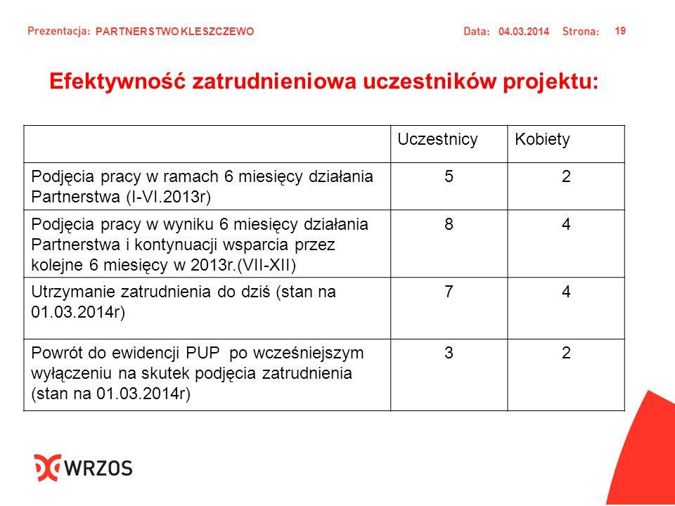 Efektywność zatrudnieniowa uczestników projektu: