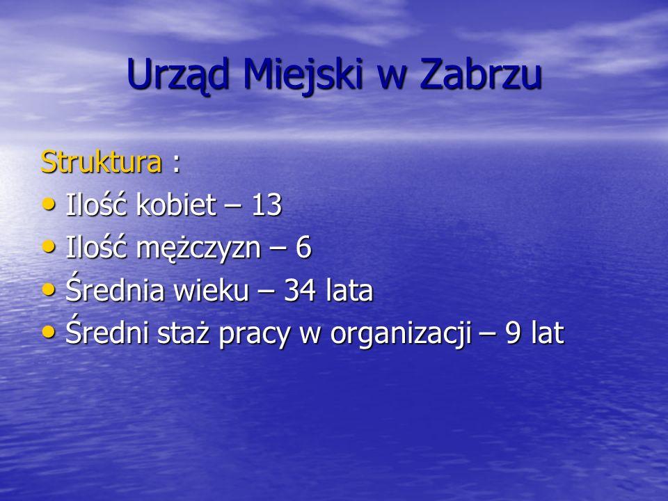 Urząd Miejski w Zabrzu Struktura : Ilość kobiet – 13
