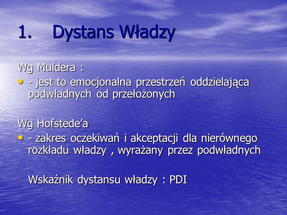 Dystans Władzy Wg Muldera :