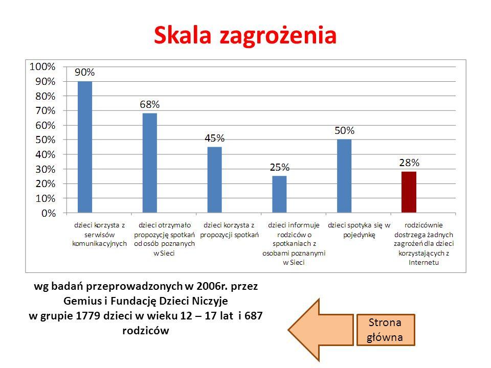 Skala zagrożenia wg badań przeprowadzonych w 2006r. przez Gemius i Fundację Dzieci Niczyje w grupie 1779 dzieci w wieku 12 – 17 lat i 687 rodziców.