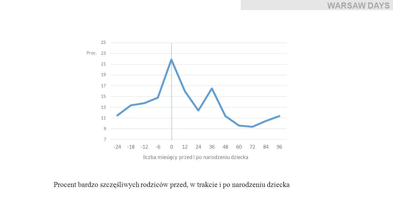 WARSAW DAYS Procent bardzo szczęśliwych rodziców przed, w trakcie i po narodzeniu dziecka