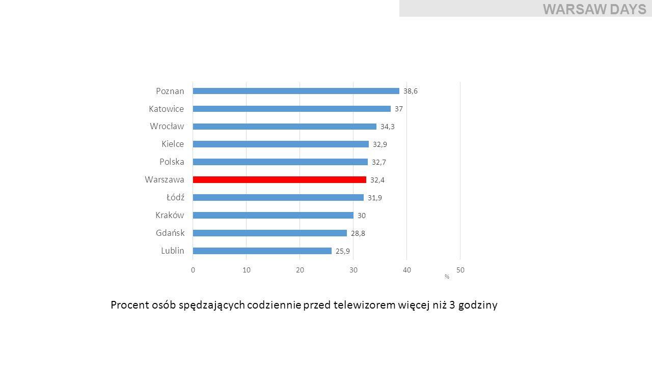 WARSAW DAYS Procent osób spędzających codziennie przed telewizorem więcej niż 3 godziny