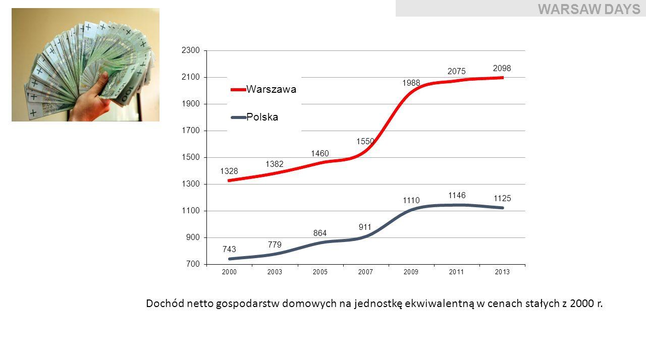 WARSAW DAYS Dochód netto gospodarstw domowych na jednostkę ekwiwalentną w cenach stałych z 2000 r.