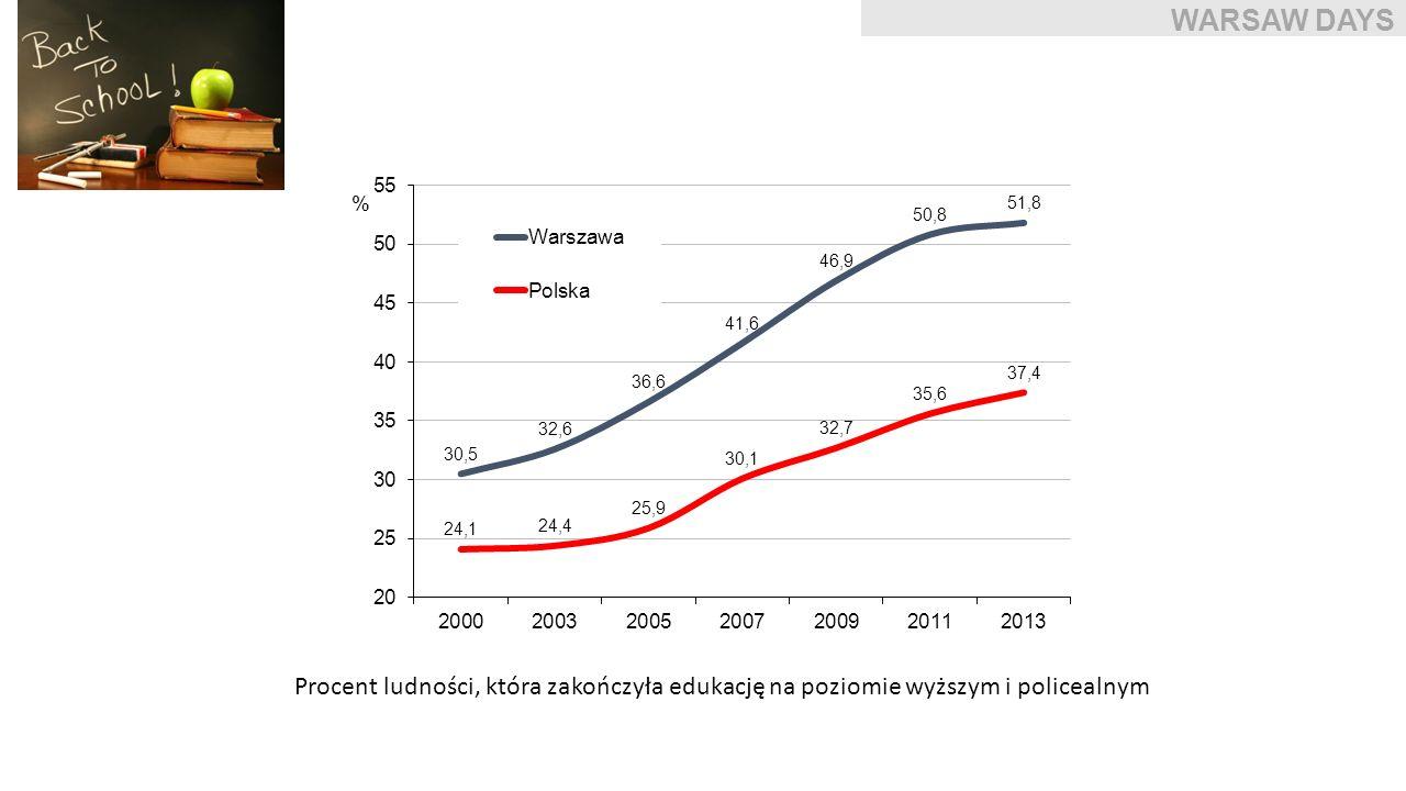 WARSAW DAYS Procent ludności, która zakończyła edukację na poziomie wyższym i policealnym