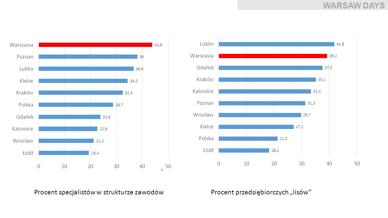 WARSAW DAYS Procent specjalistów w strukturze zawodów