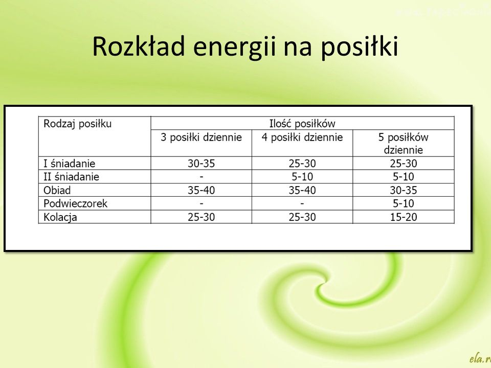Rozkład energii na posiłki