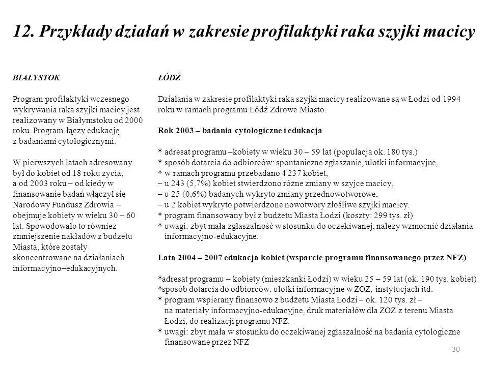 12. Przykłady działań w zakresie profilaktyki raka szyjki macicy