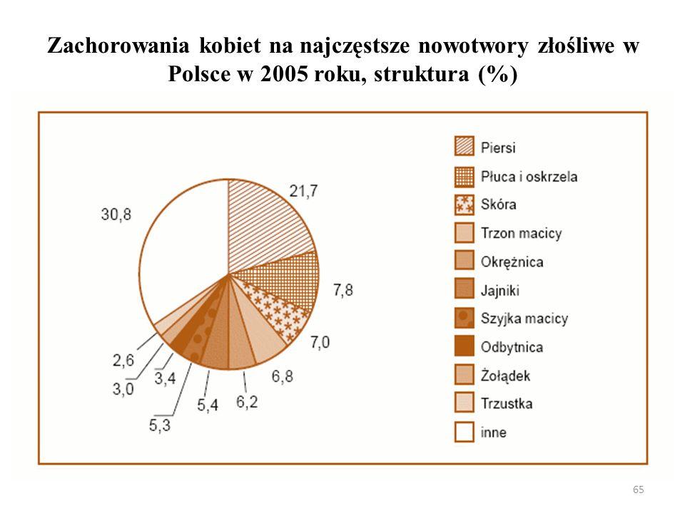 Zachorowania kobiet na najczęstsze nowotwory złośliwe w Polsce w 2005 roku, struktura (%)