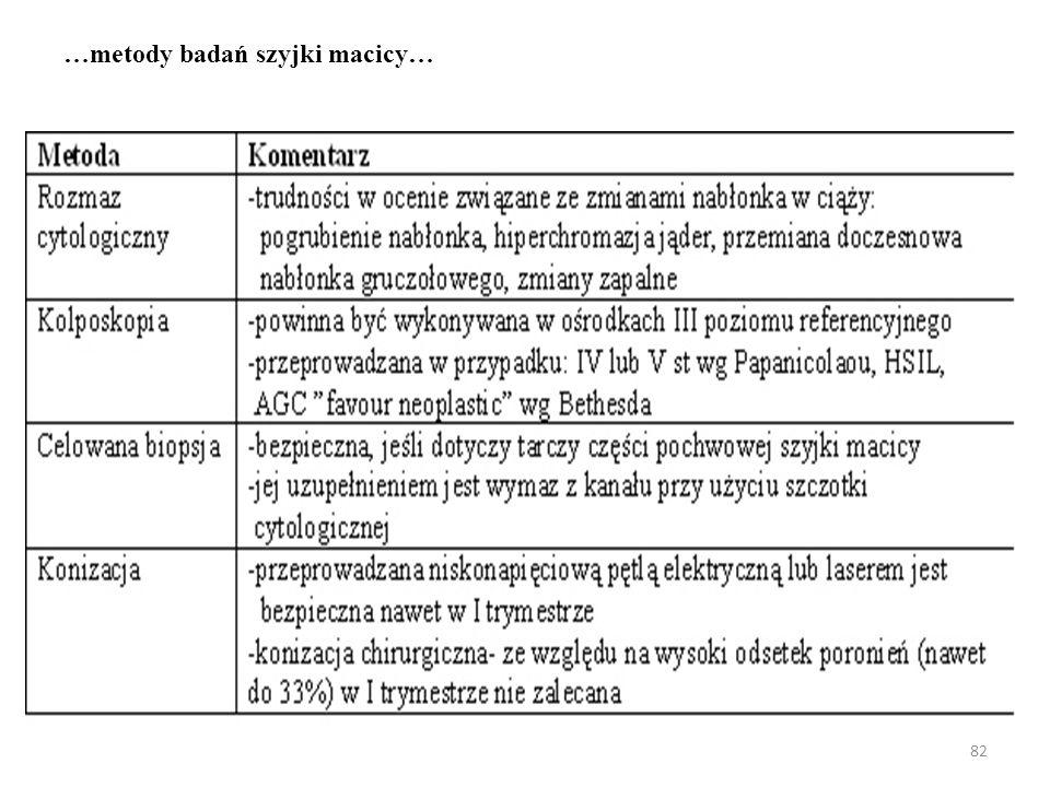 …metody badań szyjki macicy…
