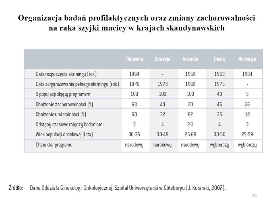Organizacja badań profilaktycznych oraz zmiany zachorowalności na raka szyjki macicy w krajach skandynawskich