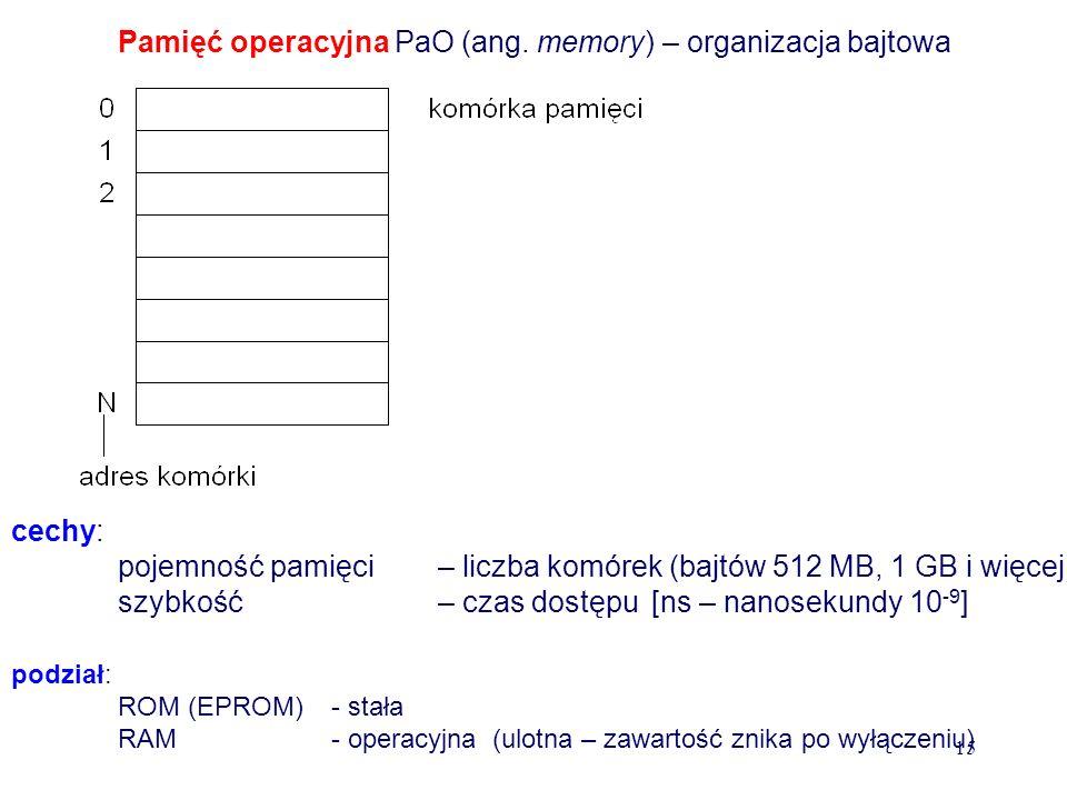 Pamięć operacyjna PaO (ang. memory) – organizacja bajtowa