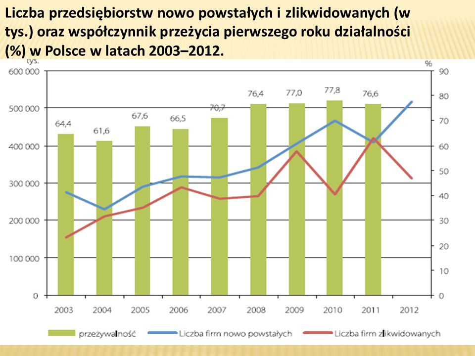 Liczba przedsiębiorstw nowo powstałych i zlikwidowanych (w tys