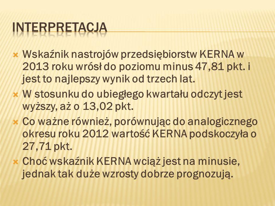interpretacja Wskaźnik nastrojów przedsiębiorstw KERNA w 2013 roku wrósł do poziomu minus 47,81 pkt. i jest to najlepszy wynik od trzech lat.