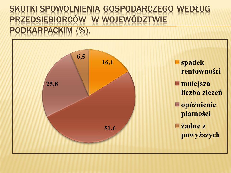 Skutki spowolnienia gospodarczego według przedsiębiorców W województwie podkarpackim (%).