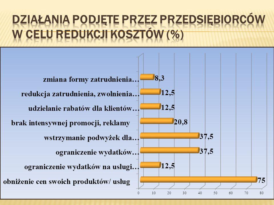 Działania podjęte przez przedsiębiorców w celu redukcji kosztów (%)