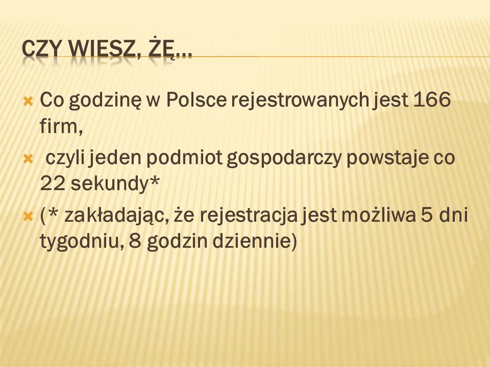 Czy wiesz, żę… Co godzinę w Polsce rejestrowanych jest 166 firm,