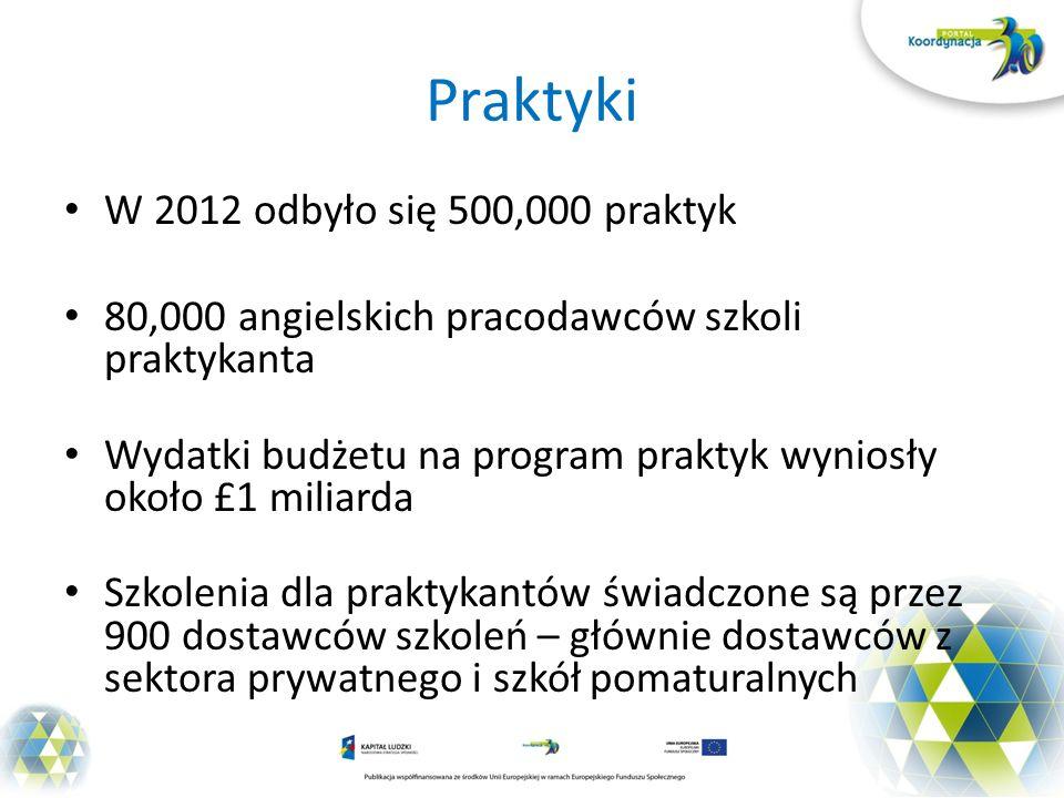 Praktyki W 2012 odbyło się 500,000 praktyk