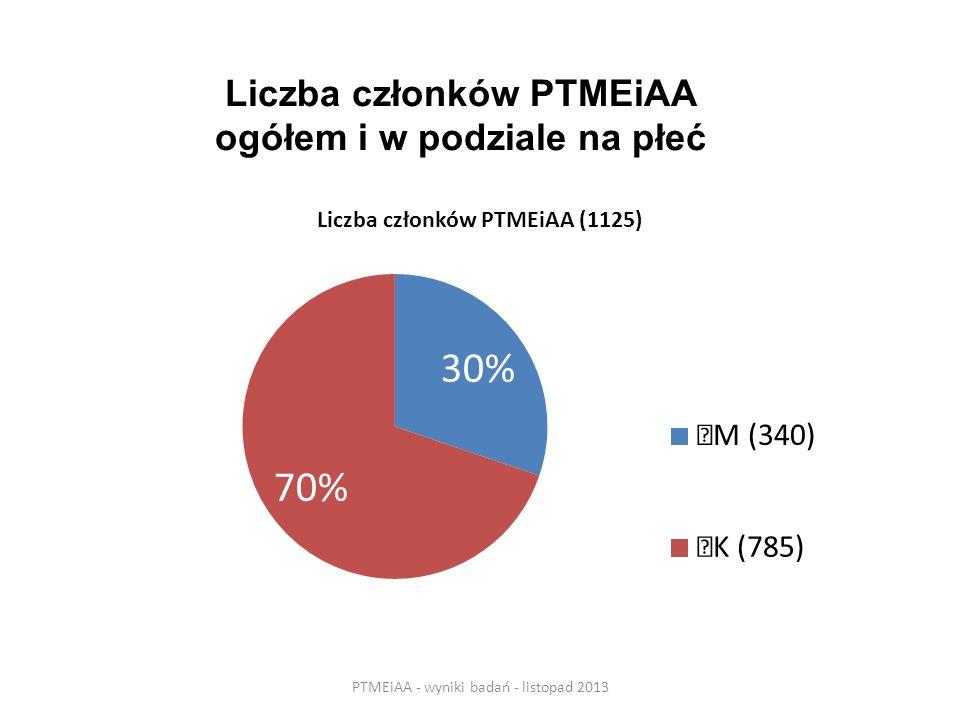 Liczba członków PTMEiAA ogółem i w podziale na płeć