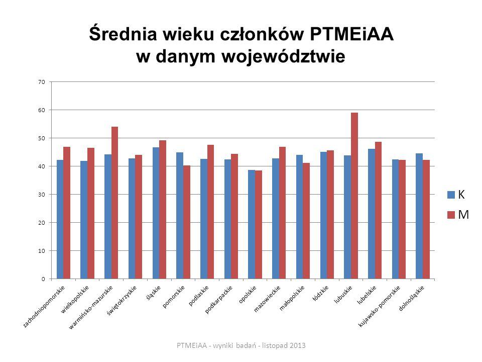Średnia wieku członków PTMEiAA w danym województwie