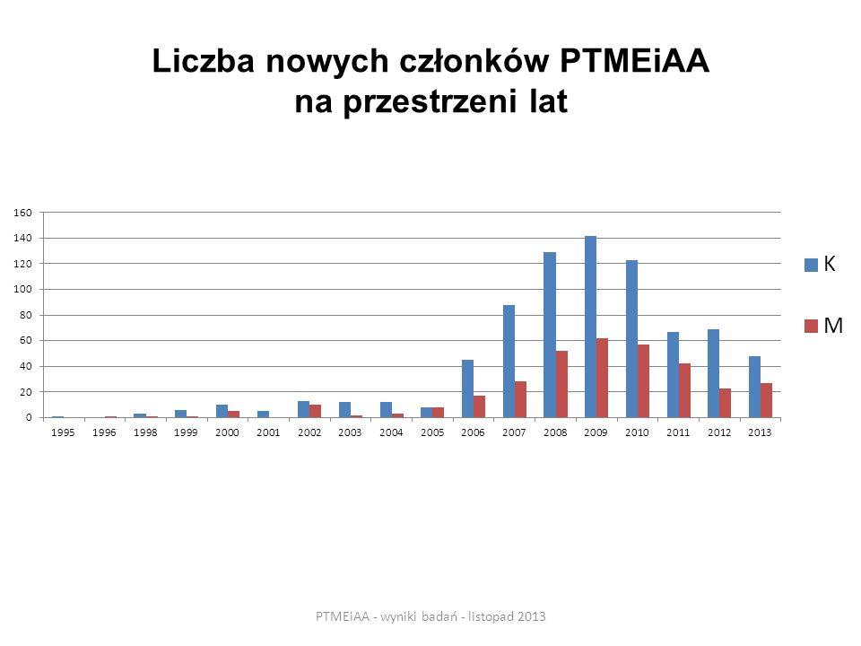 Liczba nowych członków PTMEiAA na przestrzeni lat