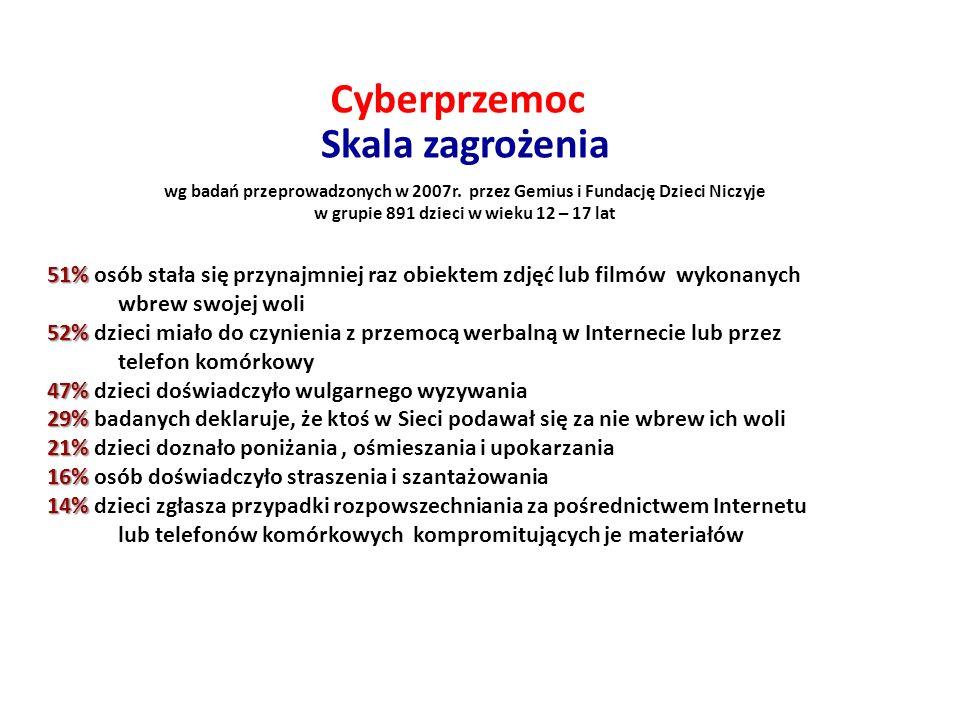 Cyberprzemoc Skala zagrożenia