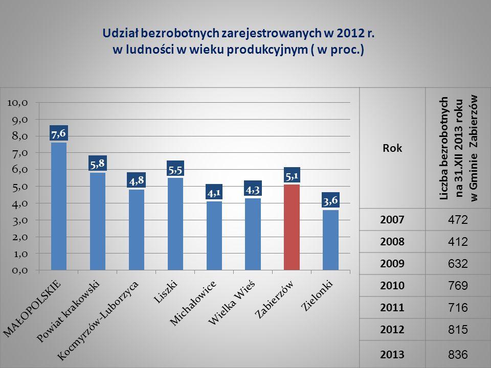 Liczba bezrobotnych na 31.XII 2013 roku w Gminie Zabierzów