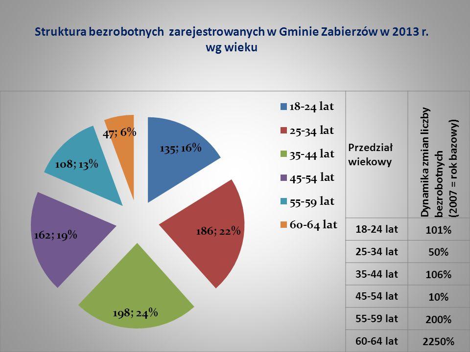 Struktura bezrobotnych zarejestrowanych w Gminie Zabierzów w 2013 r