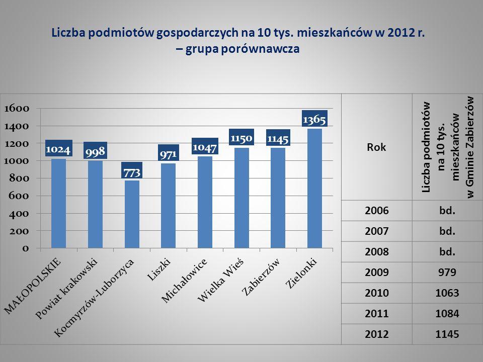 Liczba podmiotów na 10 tys. mieszkańców w Gminie Zabierzów