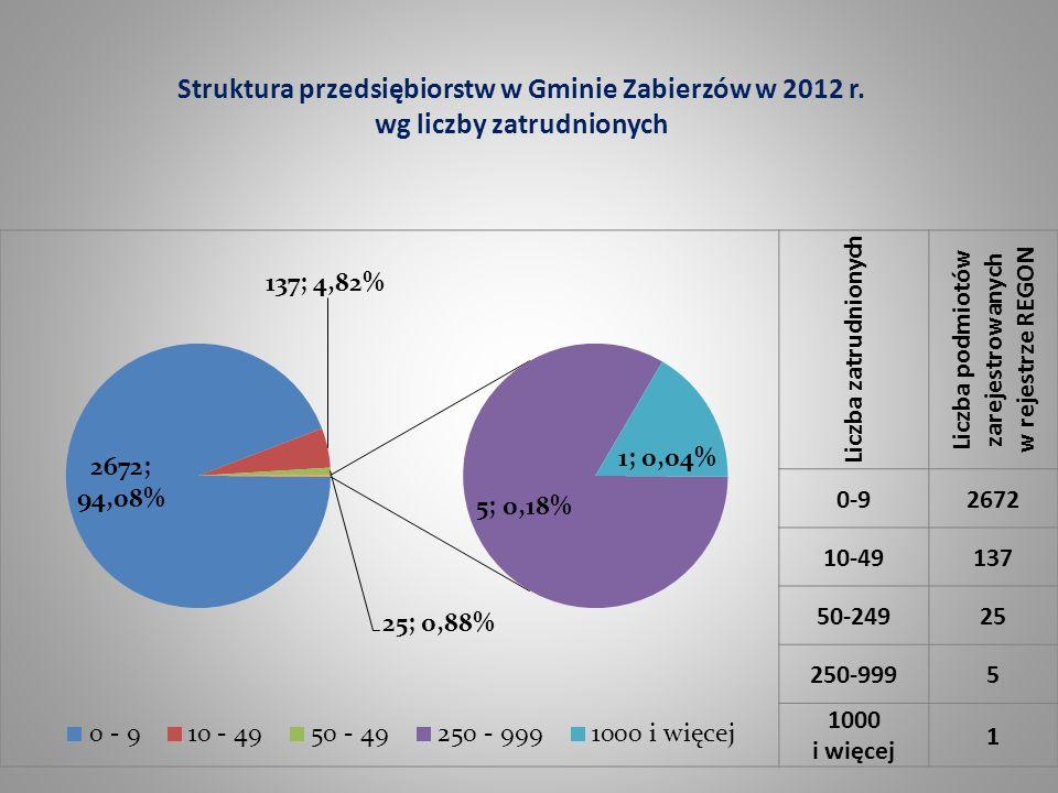 Liczba podmiotów zarejestrowanych w rejestrze REGON