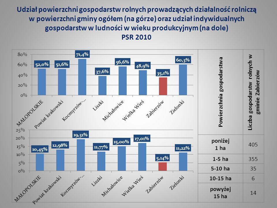 Udział powierzchni gospodarstw rolnych prowadzących działalność rolniczą w powierzchni gminy ogółem (na górze) oraz udział indywidualnych gospodarstw w ludności w wieku produkcyjnym (na dole) PSR 2010