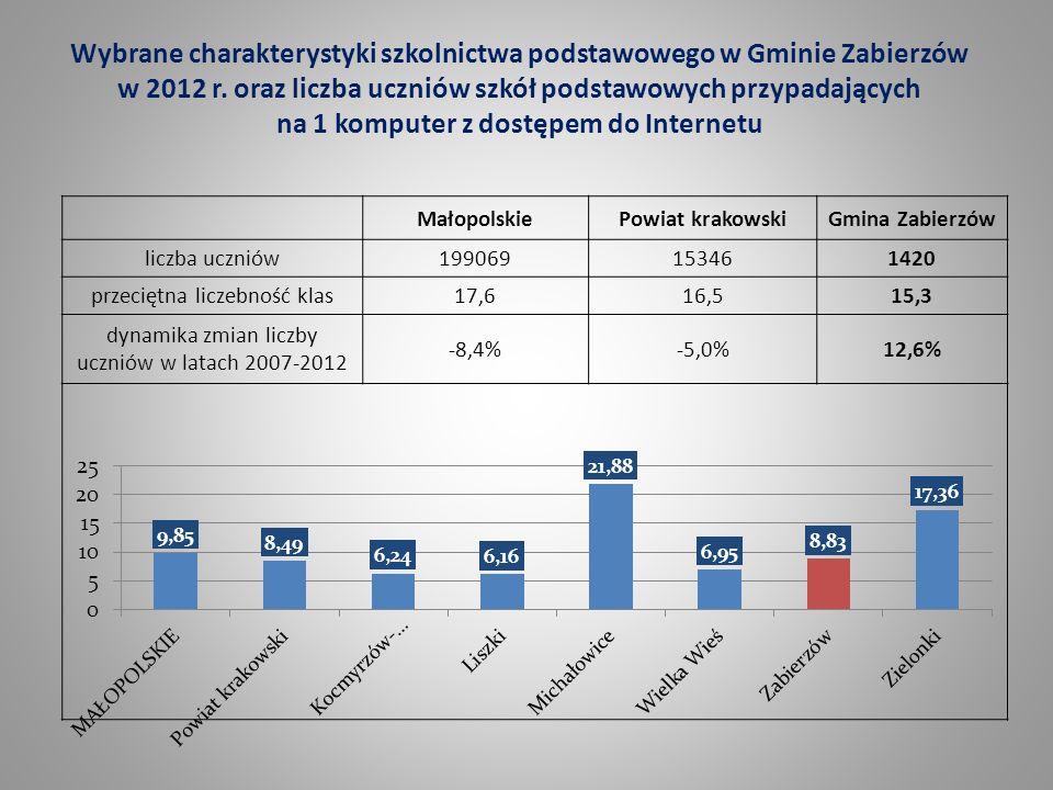 Wybrane charakterystyki szkolnictwa podstawowego w Gminie Zabierzów w 2012 r. oraz liczba uczniów szkół podstawowych przypadających na 1 komputer z dostępem do Internetu