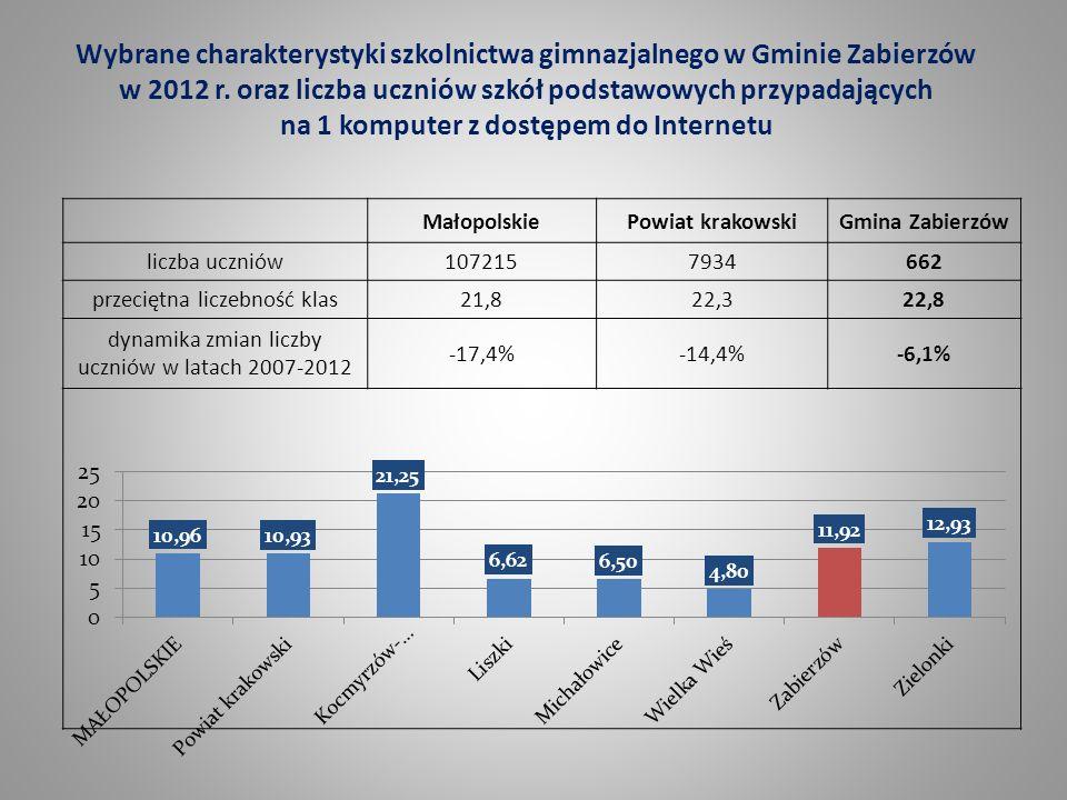 Wybrane charakterystyki szkolnictwa gimnazjalnego w Gminie Zabierzów w 2012 r. oraz liczba uczniów szkół podstawowych przypadających na 1 komputer z dostępem do Internetu