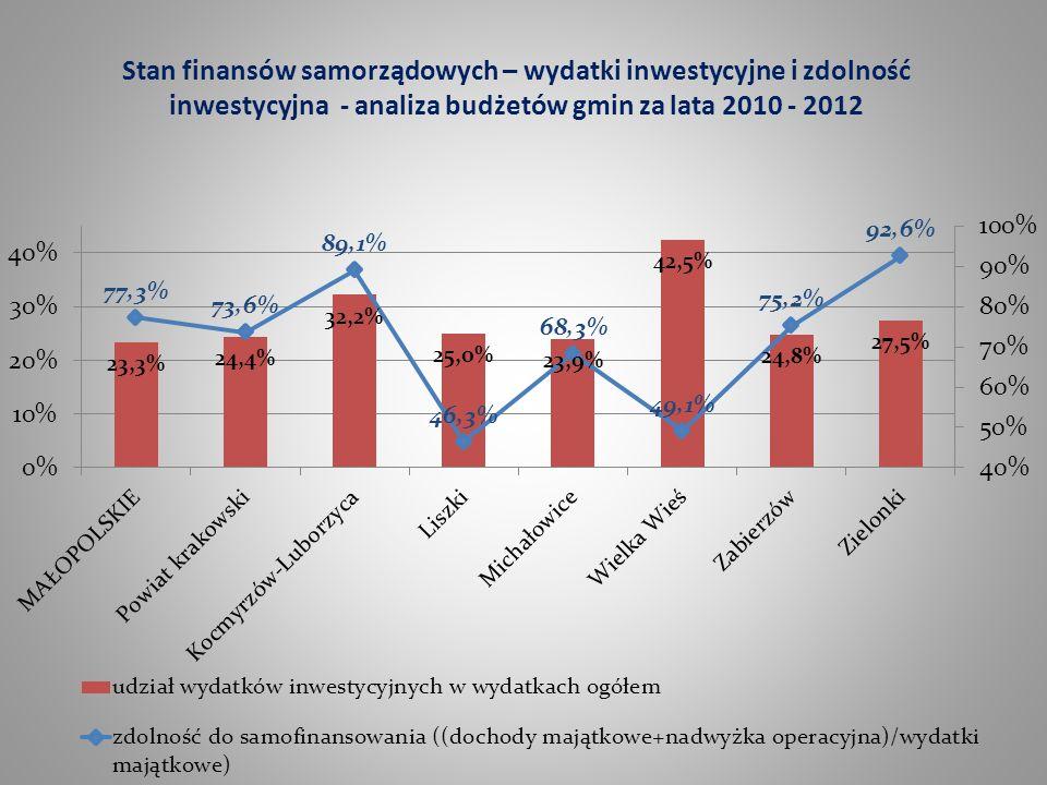 Stan finansów samorządowych – wydatki inwestycyjne i zdolność inwestycyjna - analiza budżetów gmin za lata 2010 - 2012