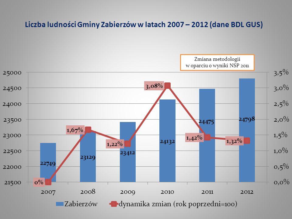 Liczba ludności Gminy Zabierzów w latach 2007 – 2012 (dane BDL GUS)