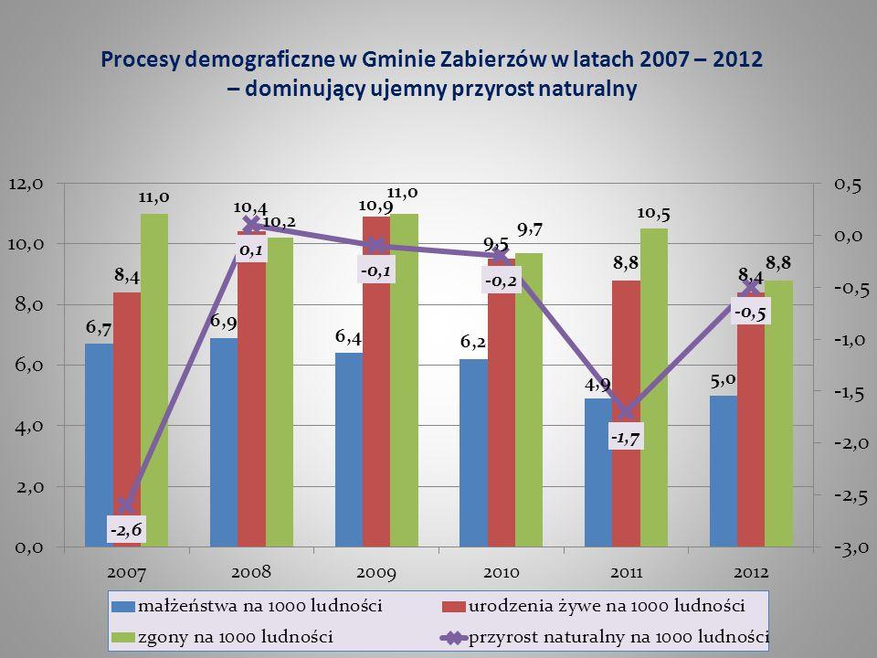 Procesy demograficzne w Gminie Zabierzów w latach 2007 – 2012 – dominujący ujemny przyrost naturalny