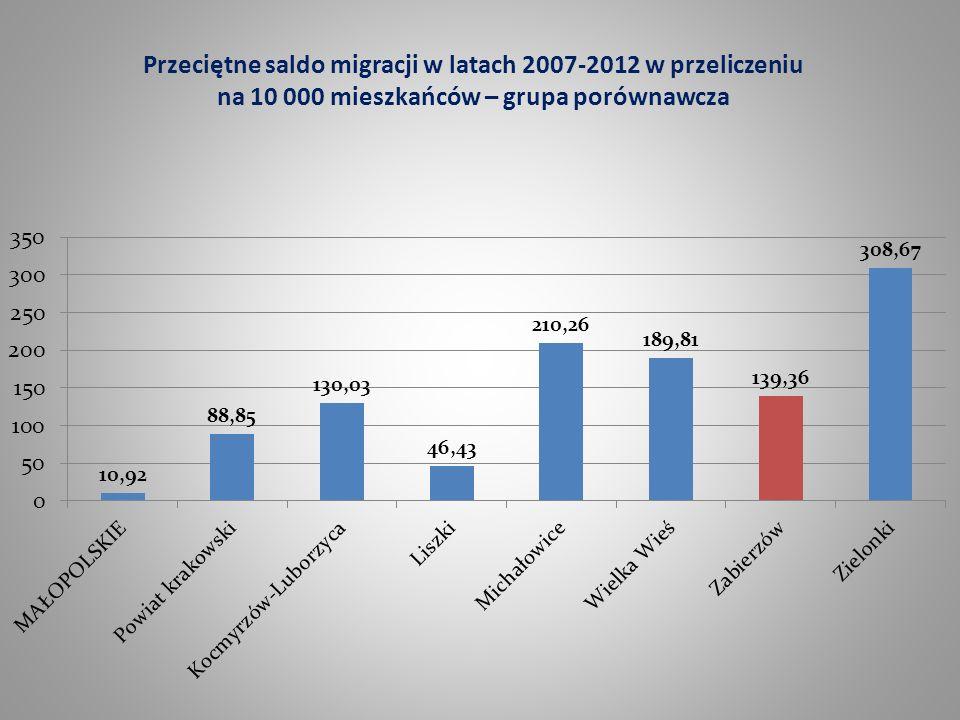Przeciętne saldo migracji w latach 2007-2012 w przeliczeniu na 10 000 mieszkańców – grupa porównawcza