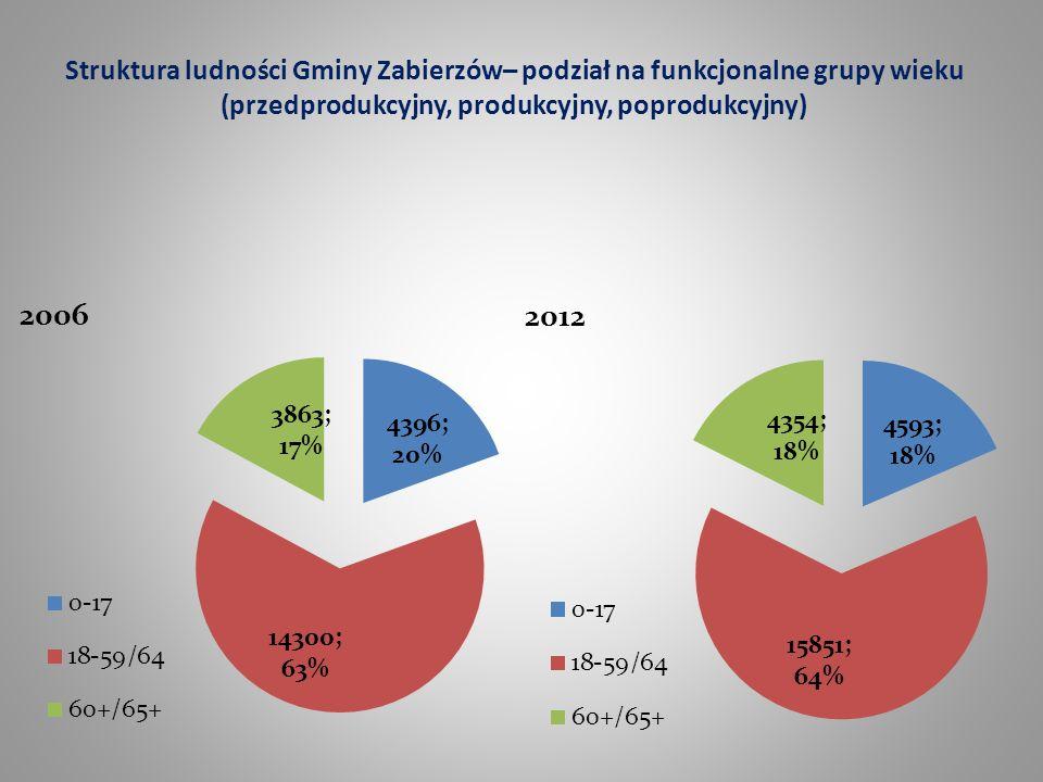 Struktura ludności Gminy Zabierzów– podział na funkcjonalne grupy wieku (przedprodukcyjny, produkcyjny, poprodukcyjny)