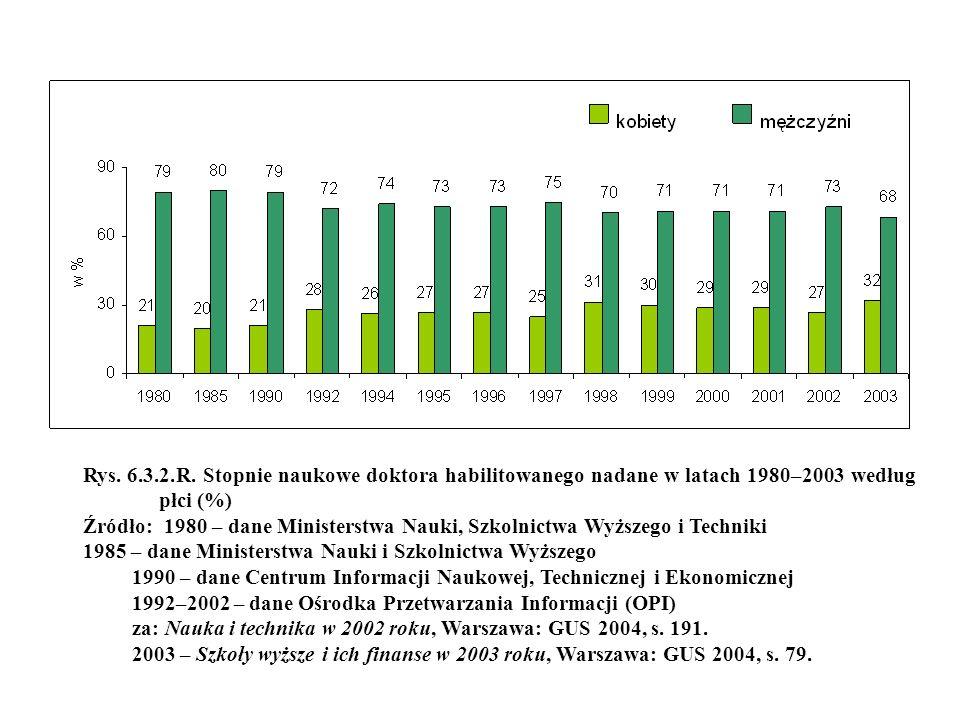 Rys. 6.3.2.R. Stopnie naukowe doktora habilitowanego nadane w latach 1980–2003 według płci (%)