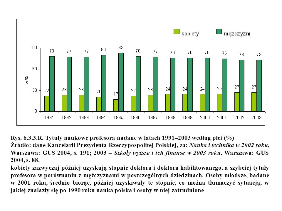 Rys. 6.3.3.R. Tytuły naukowe profesora nadane w latach 1991–2003 według płci (%)