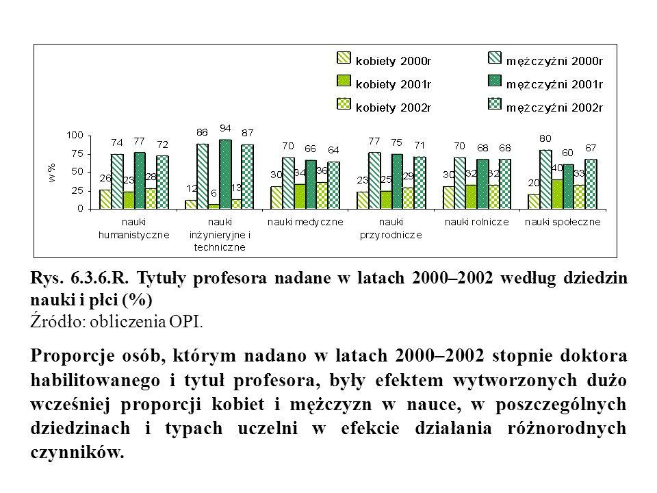 Rys. 6.3.6.R. Tytuły profesora nadane w latach 2000–2002 według dziedzin nauki i płci (%)