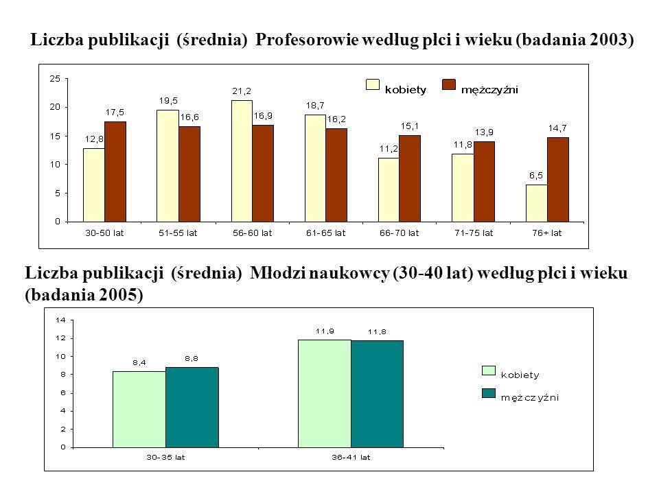 Liczba publikacji (średnia) Profesorowie według płci i wieku (badania 2003)
