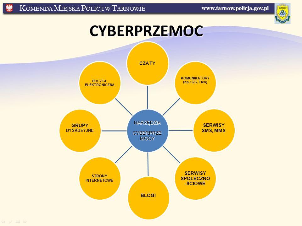 CYBERPRZEMOC NARZĘDZIA CYBERPRZEMOCY CZATY SERWISY SMS, MMS
