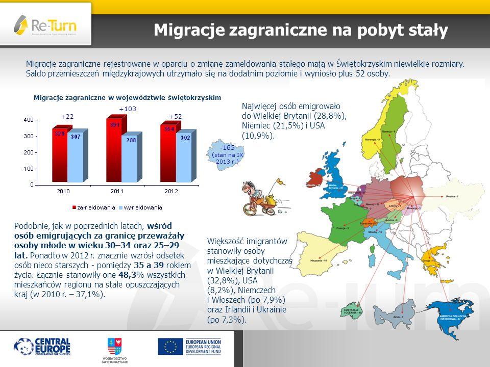 Migracje zagraniczne na pobyt stały