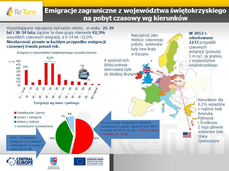 Emigracje zagraniczne z województwa świętokrzyskiego na pobyt czasowy wg kierunków