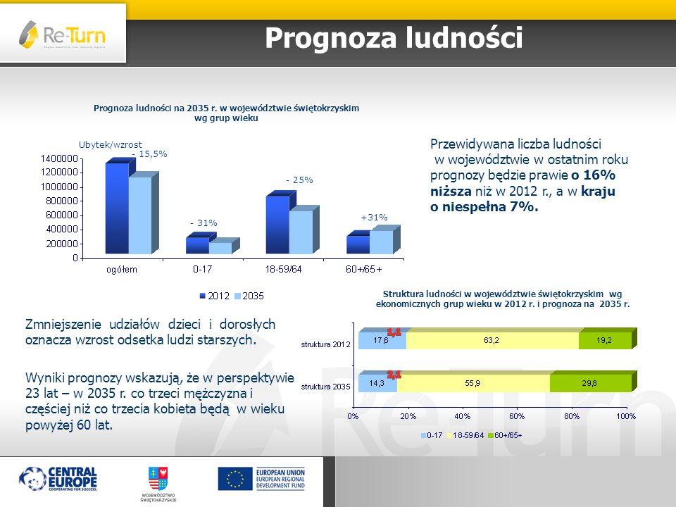 Prognoza ludności na 2035 r. w województwie świętokrzyskim
