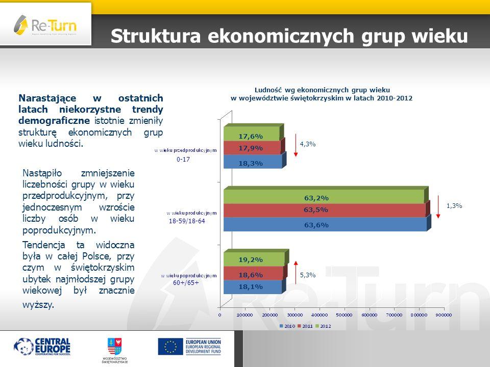 Struktura ekonomicznych grup wieku