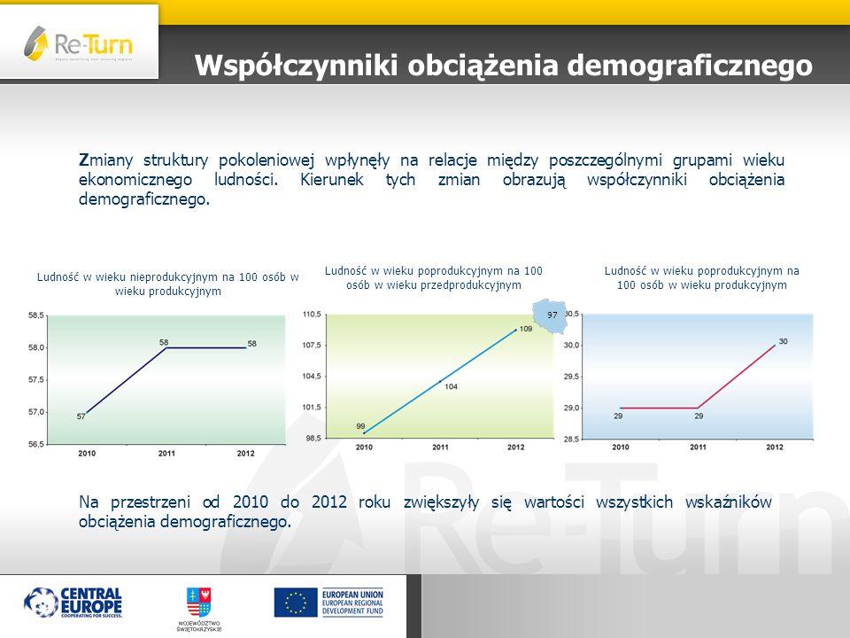 Współczynniki obciążenia demograficznego