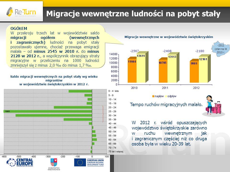Migracje wewnętrzne ludności na pobyt stały