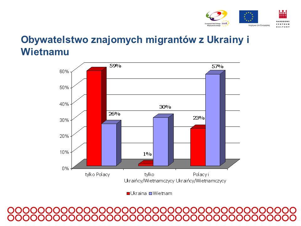 Obywatelstwo znajomych migrantów z Ukrainy i Wietnamu