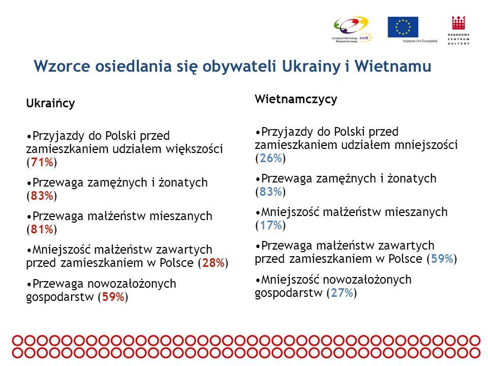 Wzorce osiedlania się obywateli Ukrainy i Wietnamu